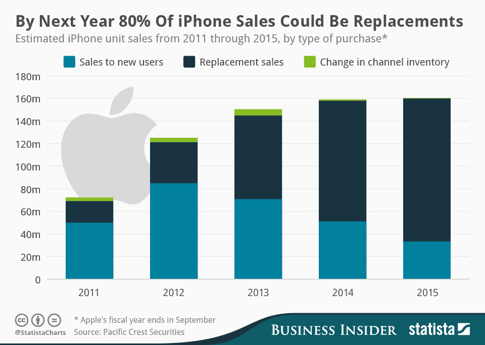 Statista-Infographic_1999_iphone-sales-by-type-of-purchase-
