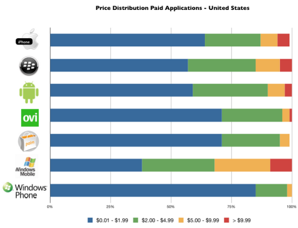 distimo-price-distribution-paid-applications
