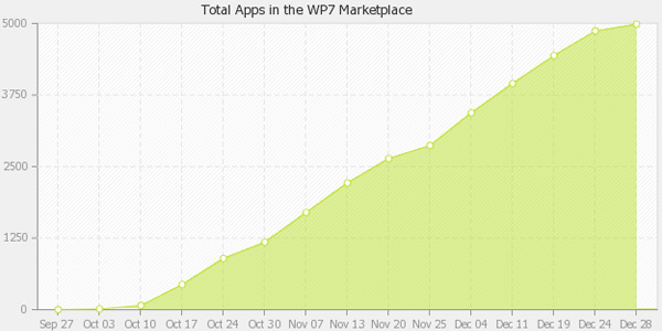 wp7-apps-stats